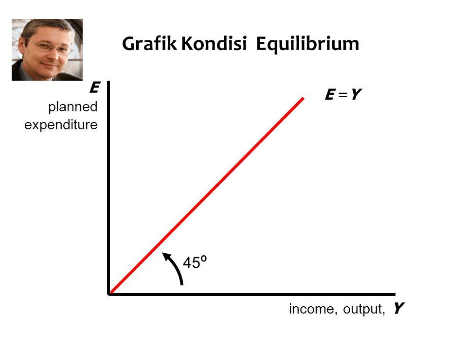 Grafik Kondisi Equilibrium 45 º E planned expenditure income, output, Y E =Y