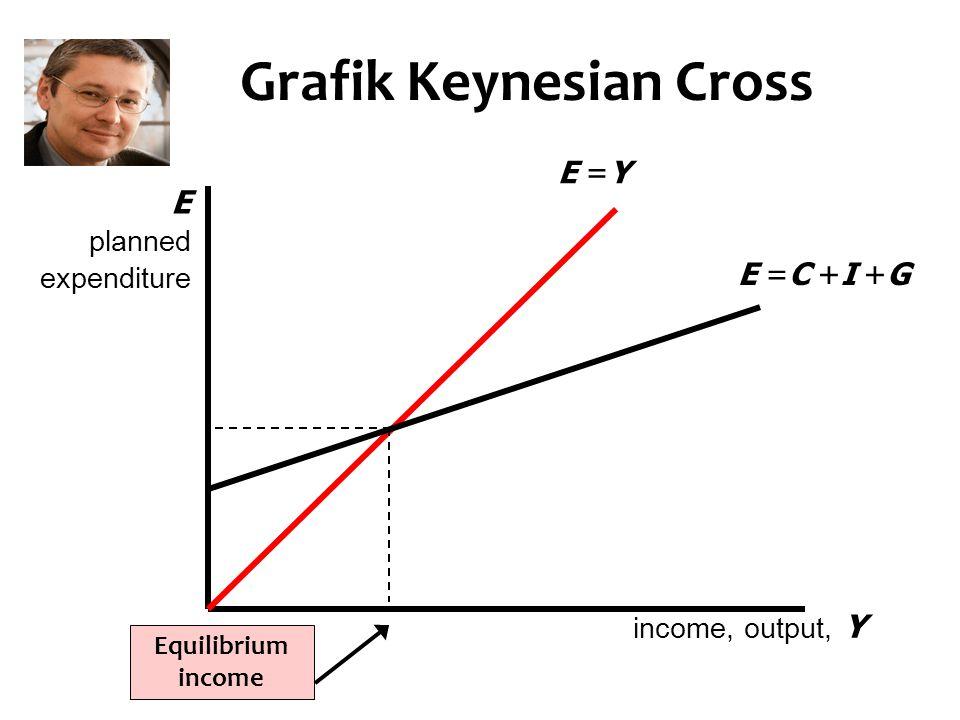 Grafik Keynesian Cross Equilibrium income income, output, Y E planned expenditure E =C +I +G E =Y