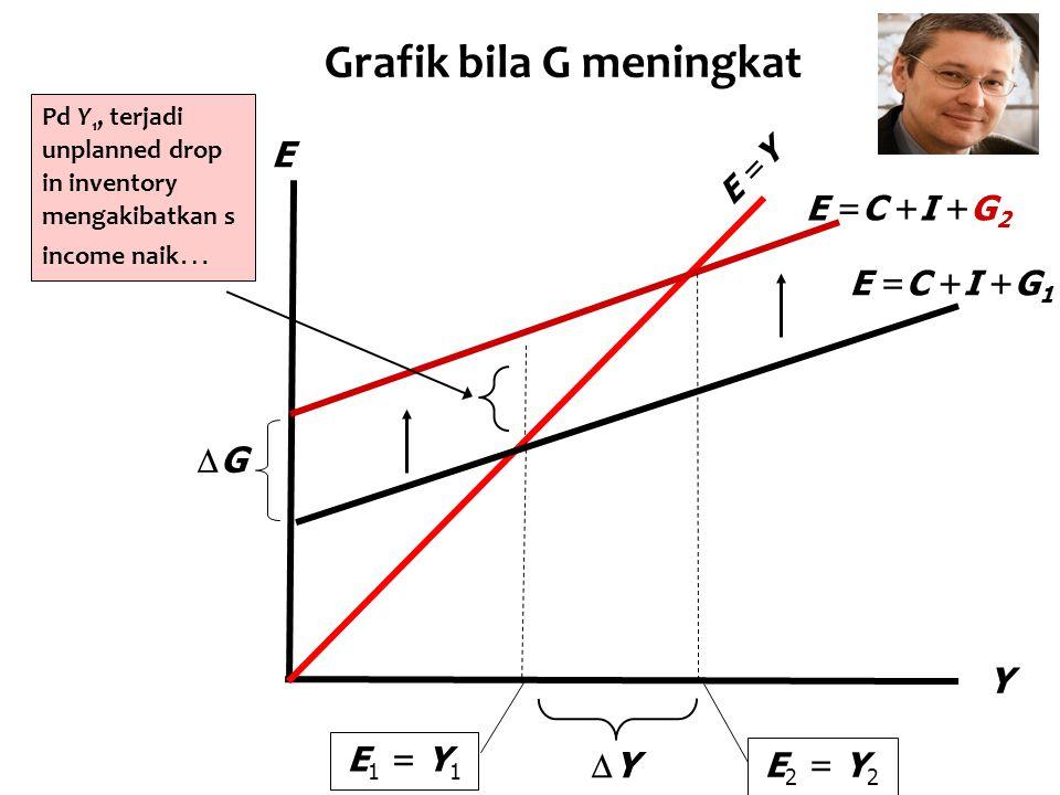 Grafik bila G meningkat Y E E =C +I +G 1 E =C +I +G 2 E =Y Pd Y 1, terjadi unplanned drop in inventory mengakibatkan s income naik … YY E 1 = Y 1 E