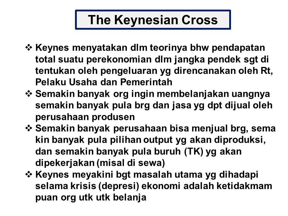 The Keynesian Cross  Keynes menyatakan dlm teorinya bhw pendapatan total suatu perekonomian dlm jangka pendek sgt di tentukan oleh pengeluaran yg dir