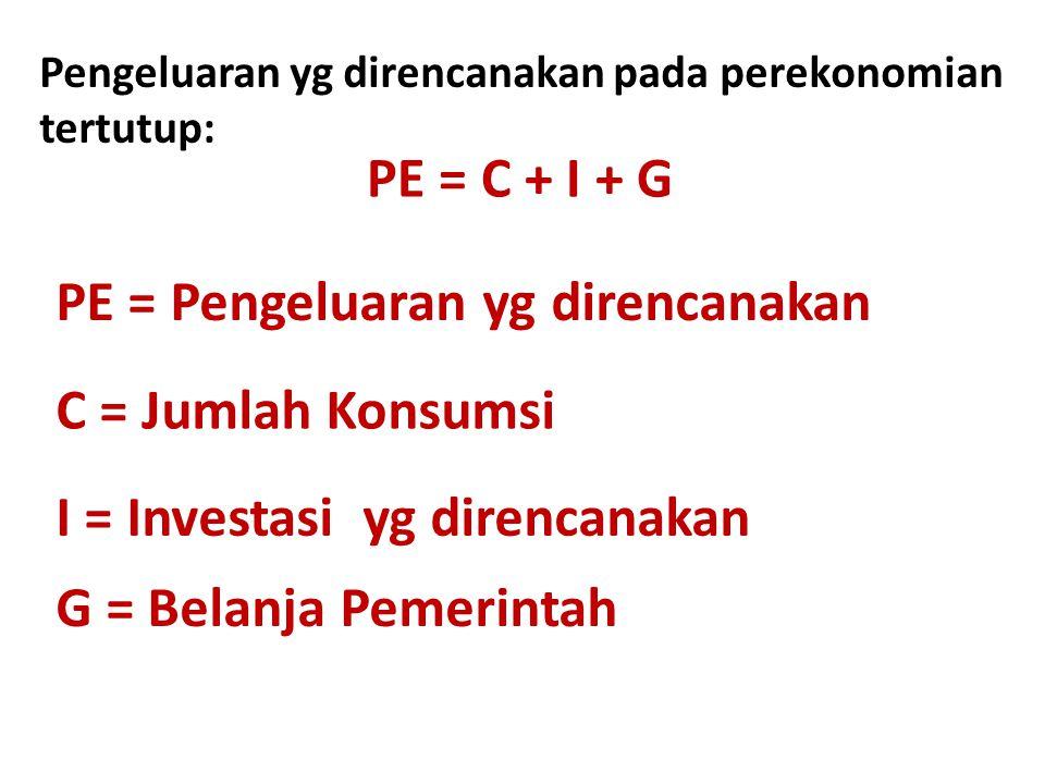 Pengeluaran yg direncanakan pada perekonomian tertutup: PE = C + I + G PE = Pengeluaran yg direncanakan C = Jumlah Konsumsi I = Investasi yg direncana