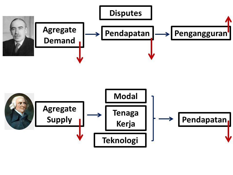 Agregate Demand PengangguranPendapatan Agregate Supply Pendapatan Modal Tenaga Kerja Teknologi Disputes