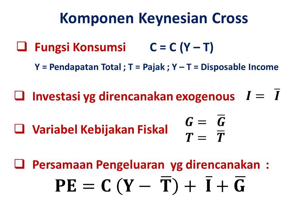  Fungsi Konsumsi Komponen Keynesian Cross C = C (Y – T)  Investasi yg direncanakan exogenous Y = Pendapatan Total ; T = Pajak ; Y – T = Disposable I