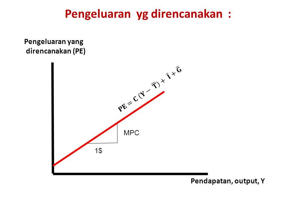 Pengeluaran yang direncanakan (PE) Pendapatan, output, Y 1$ MPC Pengeluaran yg direncanakan :