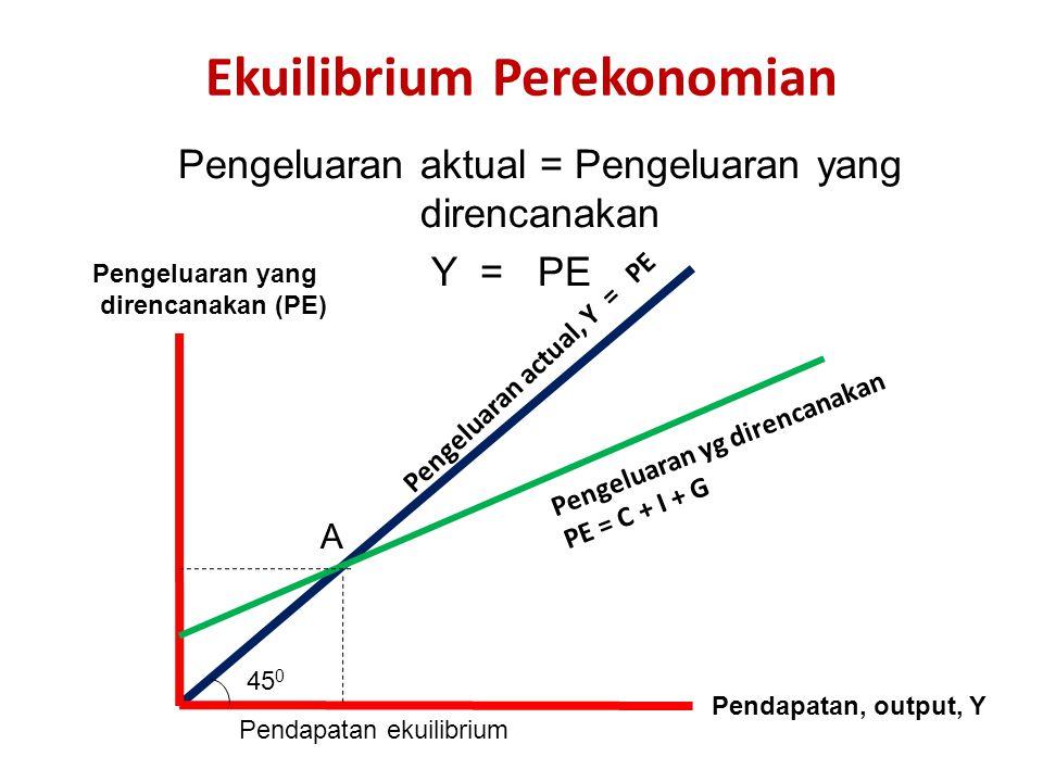 Ekuilibrium Perekonomian Pengeluaran aktual = Pengeluaran yang direncanakan Y = PE Pengeluaran yang direncanakan (PE) Pengeluaran actual, Y = PE Penge