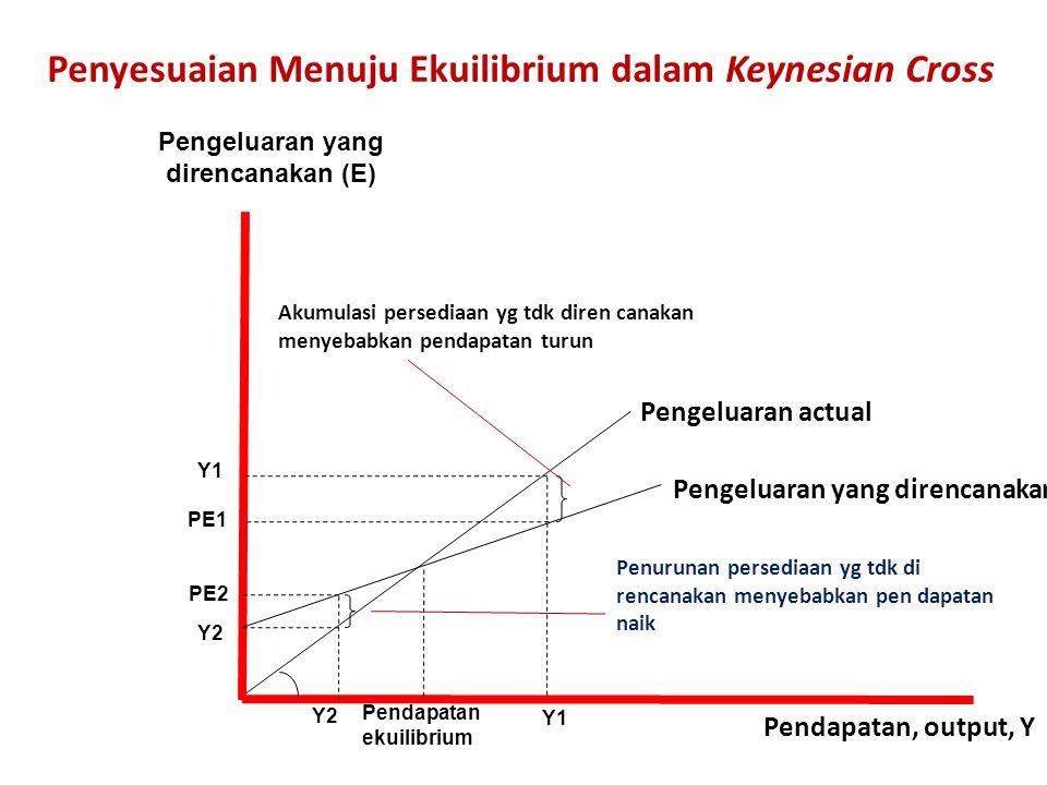 Penyesuaian Menuju Ekuilibrium dalam Keynesian Cross Pengeluaran yang direncanakan (E) Pendapatan, output, Y Penurunan persediaan yg tdk di rencanakan