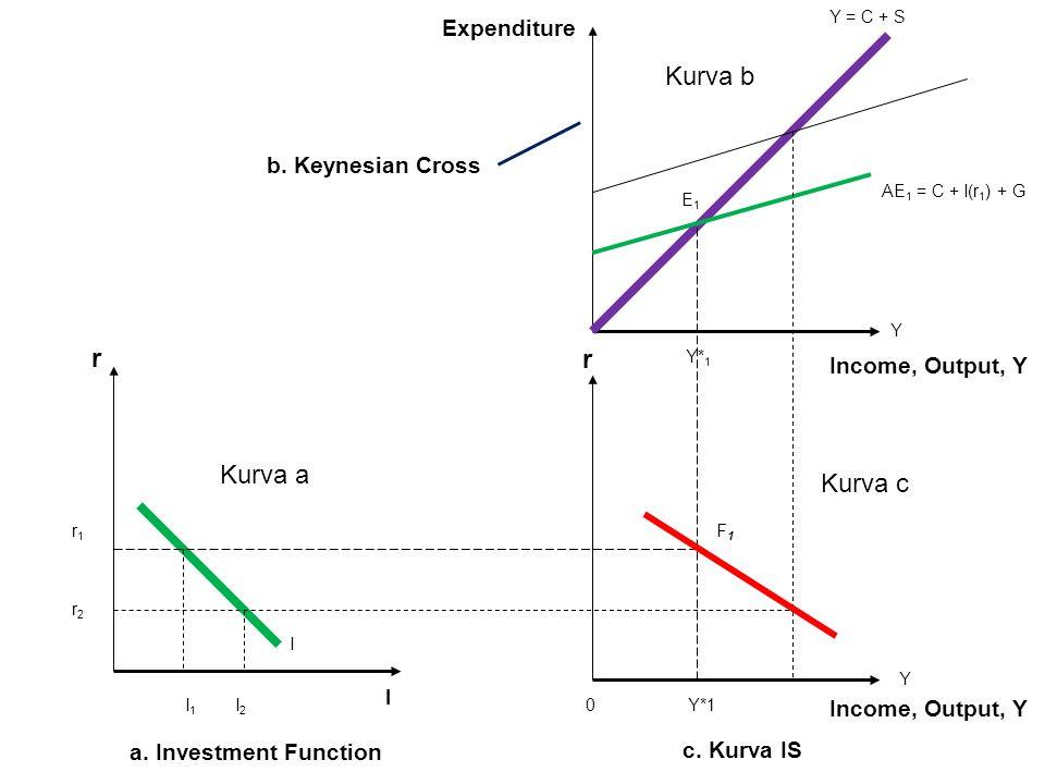 r r1r1 r2r2 I 1 I 2 I 0 Y*1 Y* 1 Y = C + S AE 1 = C + I(r 1 ) + G E1E1 Y Y F1F1 Kurva a Kurva c I a. Investment Function c. Kurva IS b. Keynesian Cros