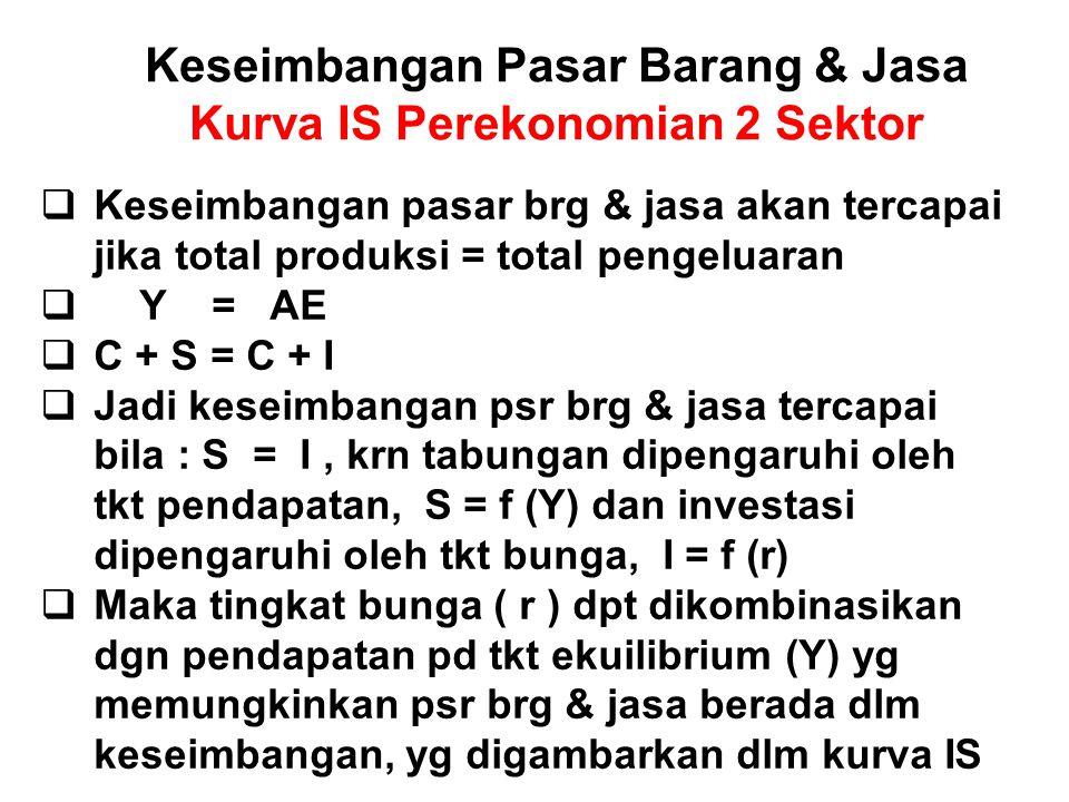 Keseimbangan Pasar Barang & Jasa Kurva IS Perekonomian 2 Sektor  Keseimbangan pasar brg & jasa akan tercapai jika total produksi = total pengeluaran
