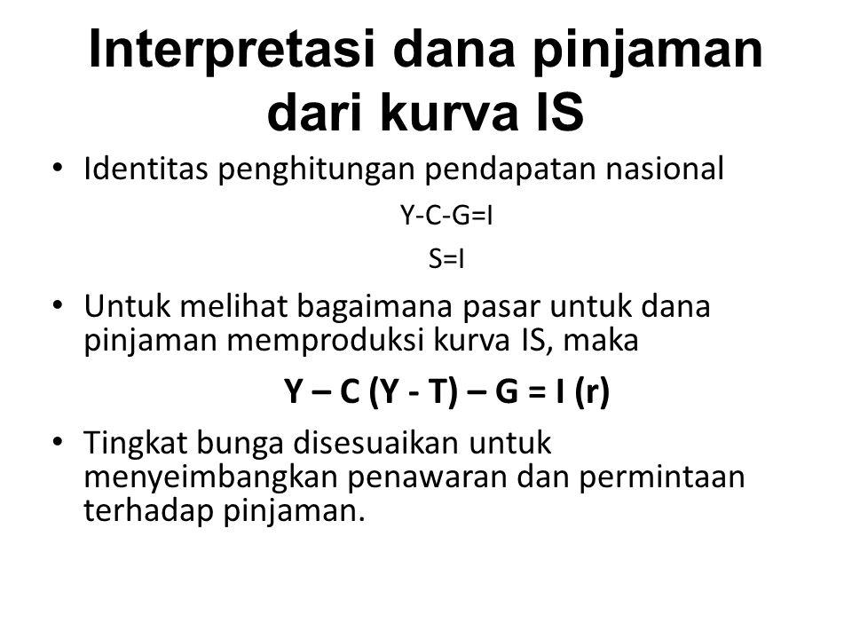 Interpretasi dana pinjaman dari kurva IS Identitas penghitungan pendapatan nasional Y-C-G=I S=I Untuk melihat bagaimana pasar untuk dana pinjaman memp