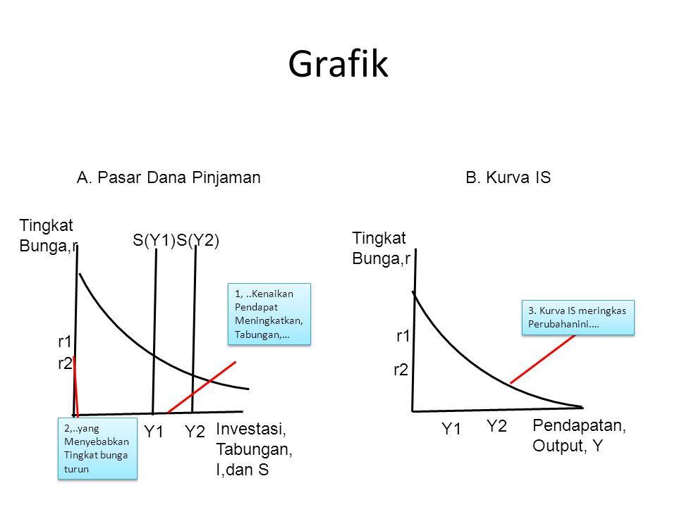 Grafik r1 r2 r1 r2 Y1Y2 Y1 Y2 Tingkat Bunga,r Tingkat Bunga,r Pendapatan, Output, Y Investasi, Tabungan, I,dan S S(Y1)S(Y2) 2,..yang Menyebabkan Tingk