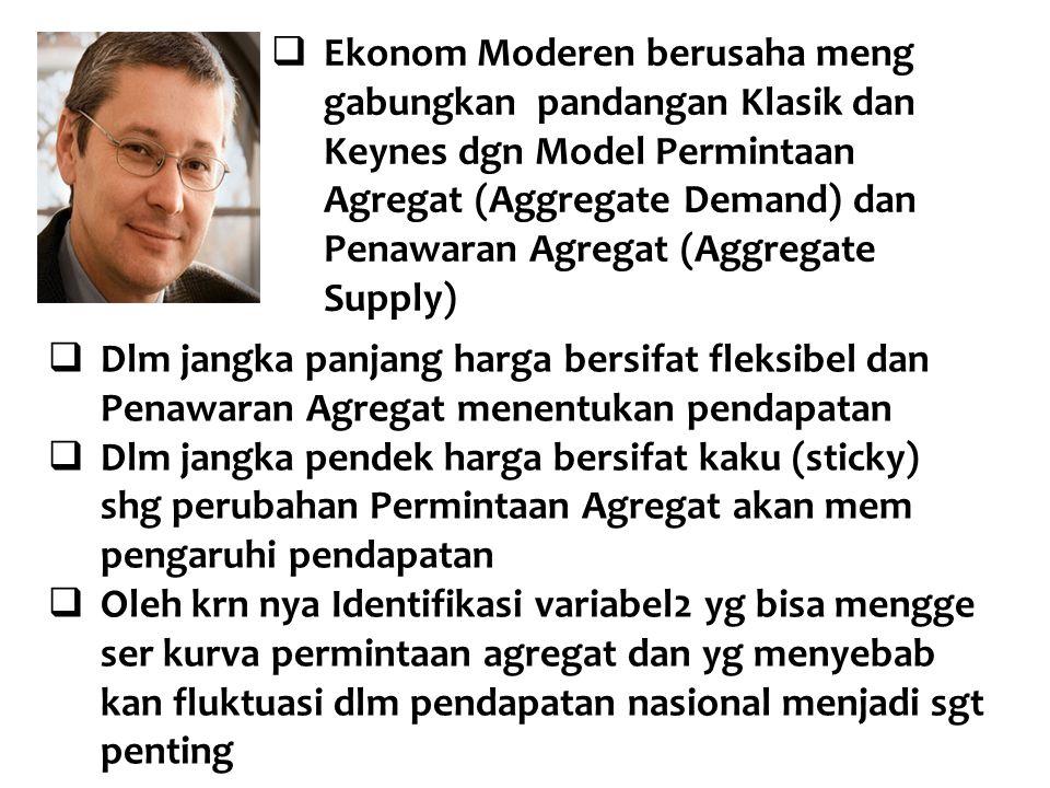  Ekonom Moderen berusaha meng gabungkan pandangan Klasik dan Keynes dgn Model Permintaan Agregat (Aggregate Demand) dan Penawaran Agregat (Aggregate