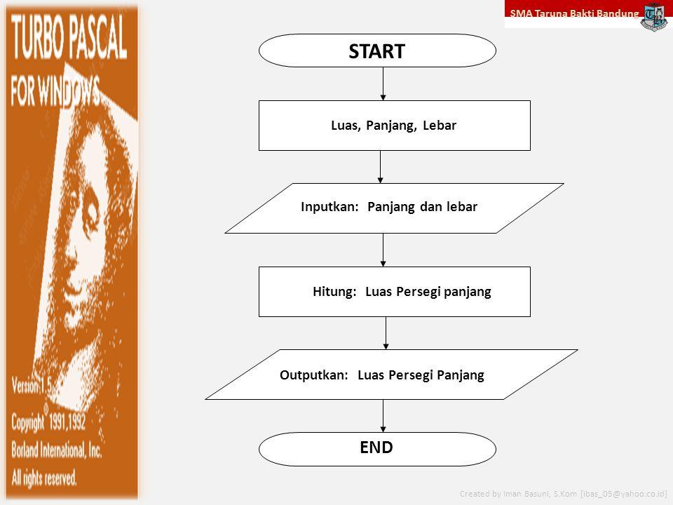SMA Taruna Bakti Bandung Created by Iman Basuni, S.Kom [ibas_05@yahoo.co.id] START END Luas, Panjang, Lebar Inputkan: Panjang dan lebar Hitung: Luas Persegi panjang Outputkan: Luas Persegi Panjang