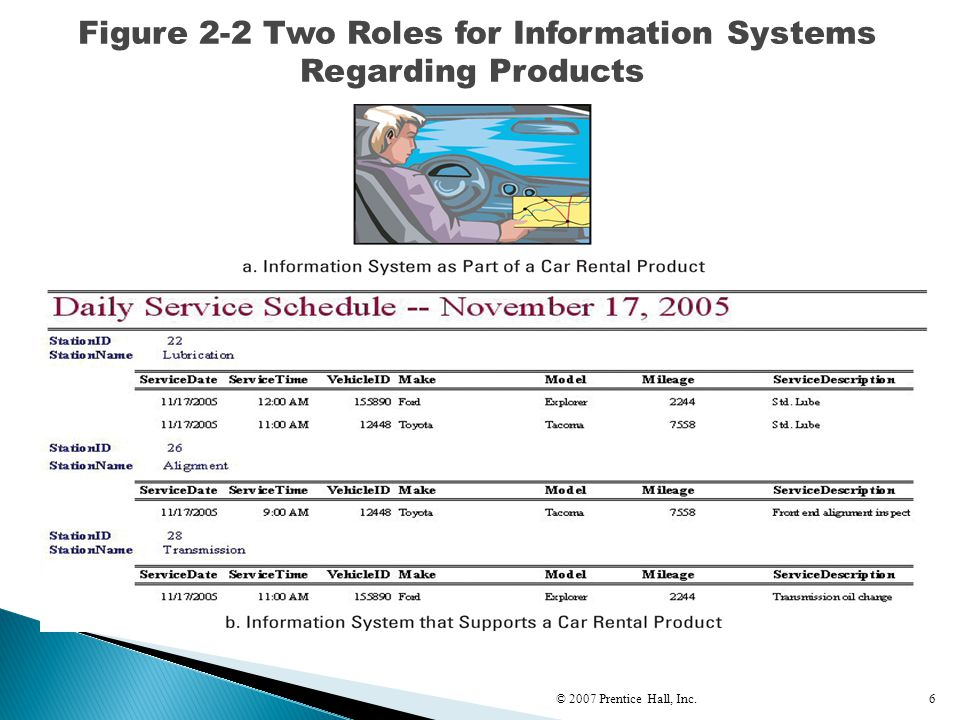 6 Figure 2-2 Two Roles for Information Systems Regarding Products