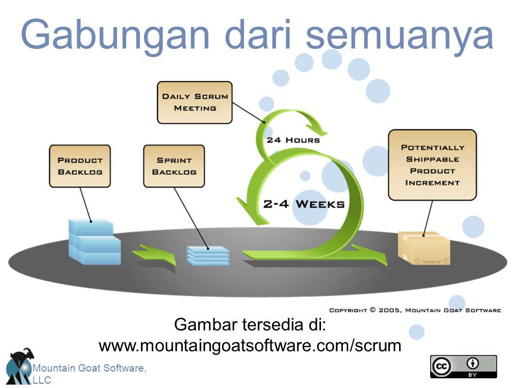 Mountain Goat Software, LLC Gabungan dari semuanya Gambar tersedia di: www.mountaingoatsoftware.com/scrum