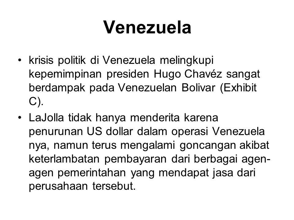 Venezuela krisis politik di Venezuela melingkupi kepemimpinan presiden Hugo Chavéz sangat berdampak pada Venezuelan Bolivar (Exhibit C). LaJolla tidak