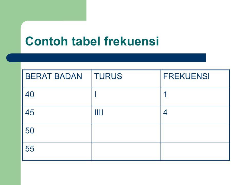 Contoh tabel frekuensi BERAT BADANTURUSFREKUENSI 40I1 45IIII4 50 55