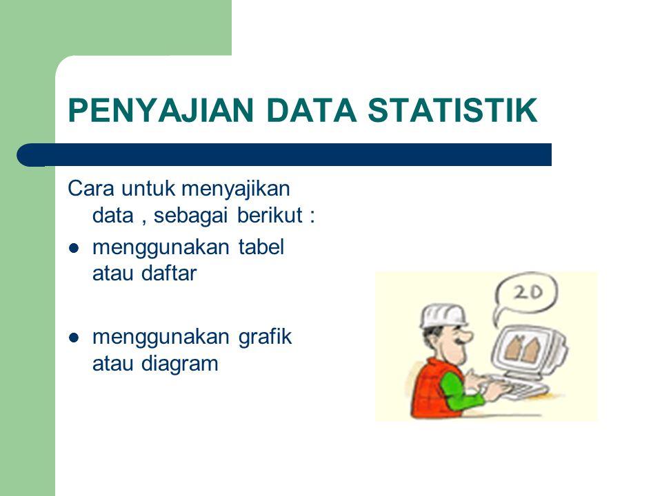 PENYAJIAN DATA STATISTIK Cara untuk menyajikan data, sebagai berikut : menggunakan tabel atau daftar menggunakan grafik atau diagram