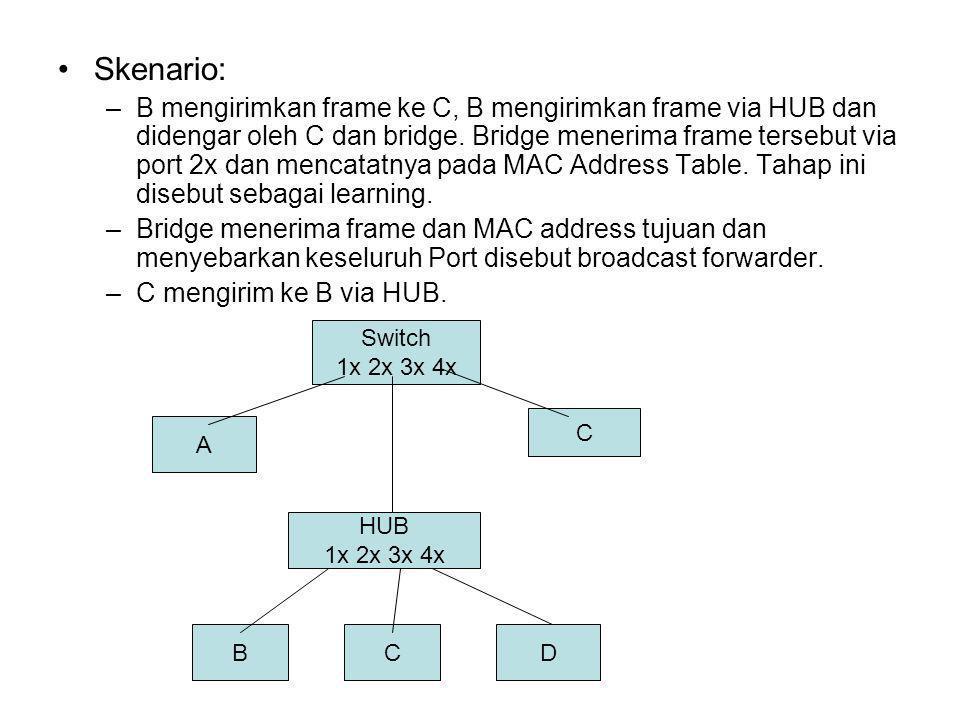 Skenario: –B mengirimkan frame ke C, B mengirimkan frame via HUB dan didengar oleh C dan bridge. Bridge menerima frame tersebut via port 2x dan mencat