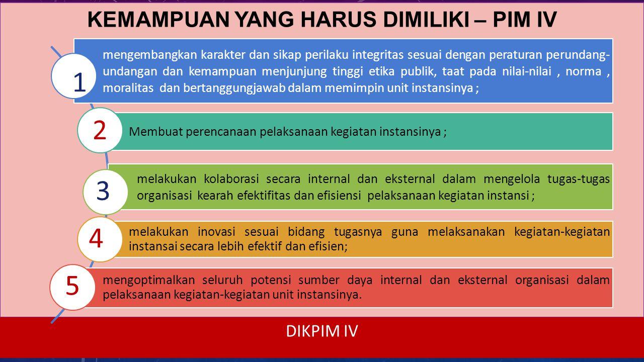 DIKPIM IV KURIKULUM - 5 TAHAPAN PEMBELAJARAN PIM IV Tahap Diagnosa Kebutuhan Perubahan Organisasi Tahap Taking Ownership (Breaktrough I) Tahap Merancang Perubahan dan Membangun Tim Tahap Laboratorium Kepemimpinan (Breaktrough II) TahapEvaluasi 7 MD = 31 Sesi ( 93 JP) 9 MD = 51 Sesi ( 153 JP) 2 MD = 4 Sesi ( 12 JP) 2 MD = 12 Sesi ( 36 JP) 2 MD = 6 Sesi ( 18 JP) hari 34 kerja (klasikal), 65 hari kerja (non klasikal)