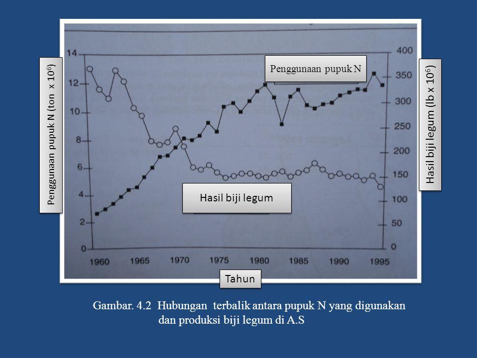 Gambar. 4.2 Hubungan terbalik antara pupuk N yang digunakan dan produksi biji legum di A.S Penggunaan pupuk N (ton x 10 6 ) Penggunaan pupuk N Hasil b