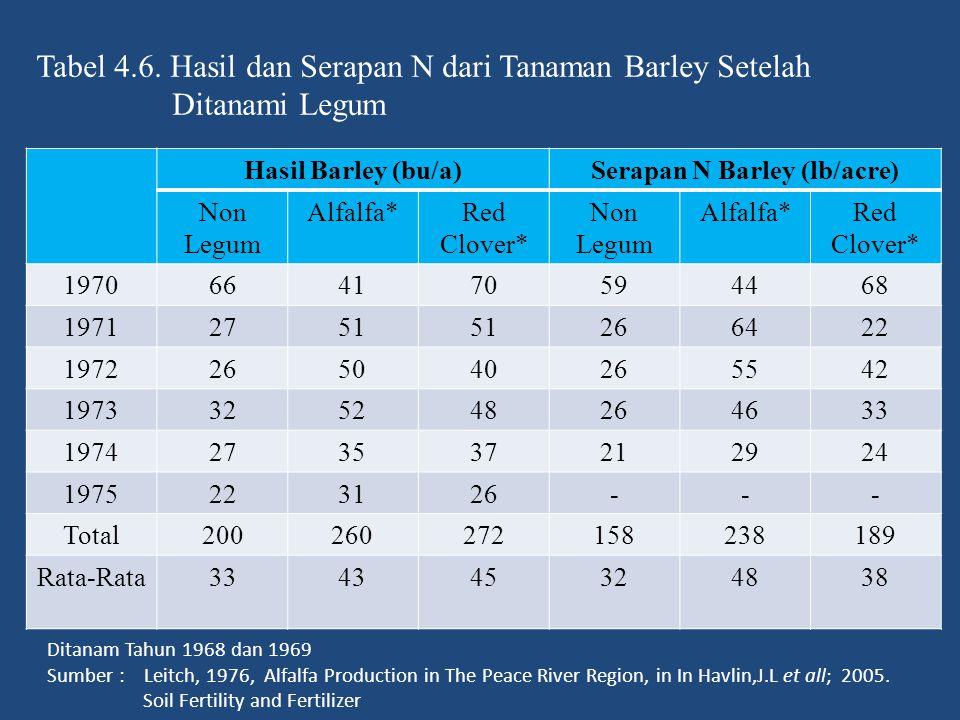 Tabel 4.6. Hasil dan Serapan N dari Tanaman Barley Setelah Ditanami Legum Hasil Barley (bu/a)Serapan N Barley (lb/acre) Non Legum Alfalfa*Red Clover*