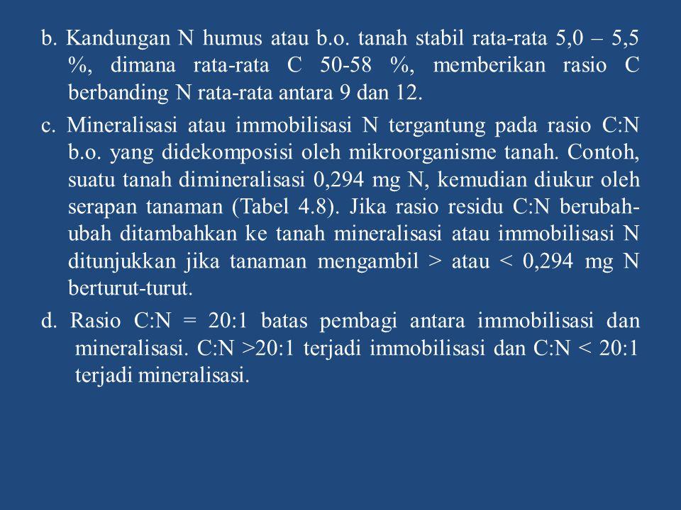 b. Kandungan N humus atau b.o. tanah stabil rata-rata 5,0 – 5,5 %, dimana rata-rata C 50-58 %, memberikan rasio C berbanding N rata-rata antara 9 dan