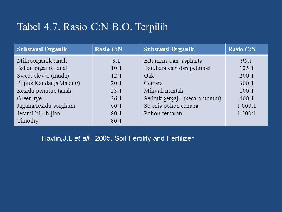 Tabel 4.7. Rasio C:N B.O. Terpilih Substansi OrganikRasio C;NSubstansi OrganikRasio C:N Mikroorganik tanah Bahan organik tanah Sweet clover (muda) Pup