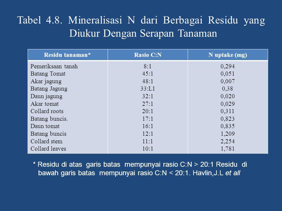 Tabel 4.8. Mineralisasi N dari Berbagai Residu yang Diukur Dengan Serapan Tanaman Residu tanaman*Rasio C:NN uptake (mg) Pemeriksaan tanah Batang Tomat
