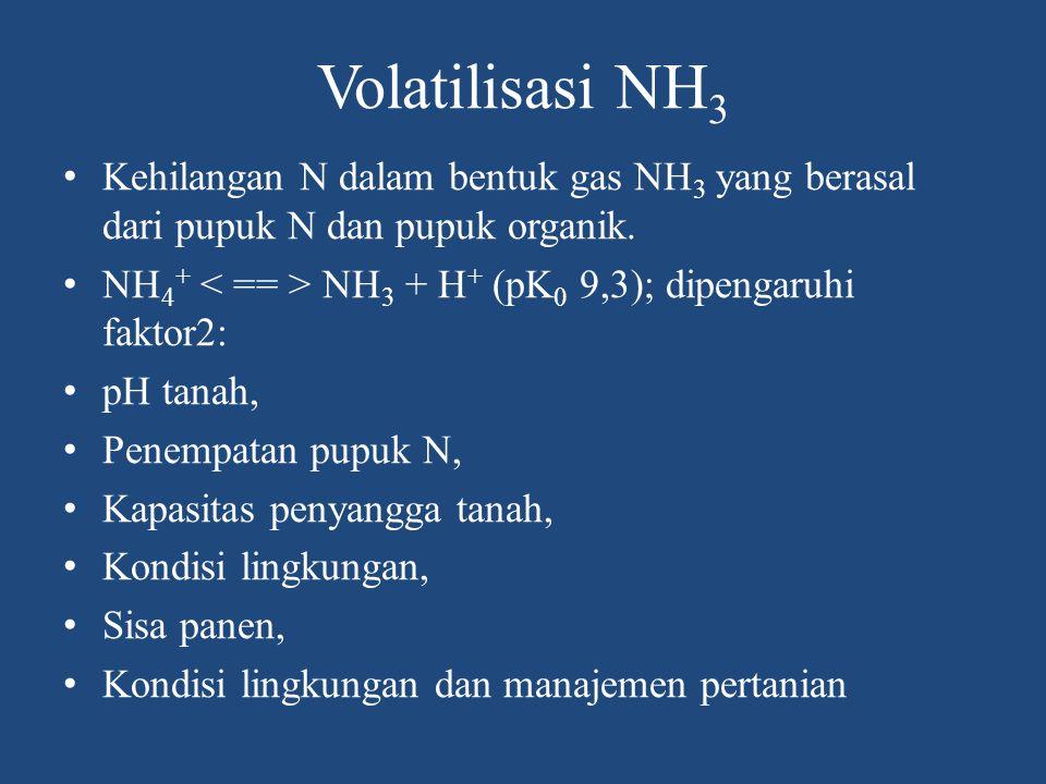Volatilisasi NH 3 Kehilangan N dalam bentuk gas NH 3 yang berasal dari pupuk N dan pupuk organik. NH 4 + NH 3 + H + (pK 0 9,3); dipengaruhi faktor2: p