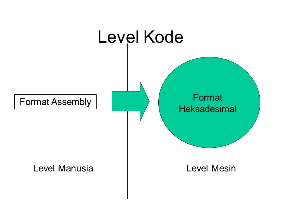 Level Kode Format Assembly Format Heksadesimal Level MesinLevel Manusia