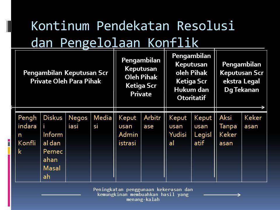 Pola Penyelesaian Konflik POWERRIGHT BASEINTERESTPOWERRIGHT BASEINTEREST Wiwiek Awiati (2001)