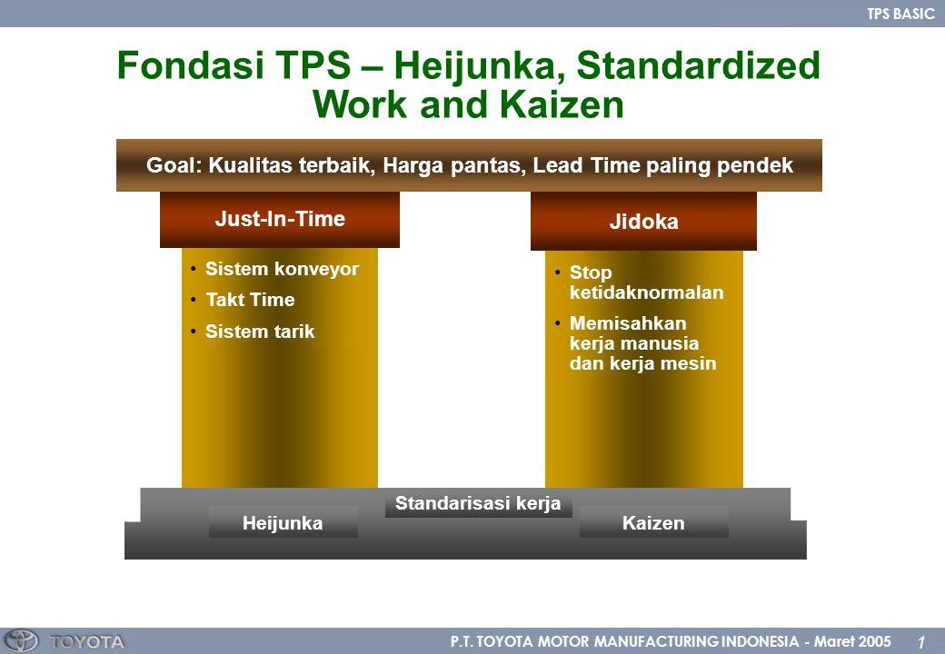 P.T. TOYOTA MOTOR MANUFACTURING INDONESIA - Maret 2005 1 TPS BASIC Just-In-Time Sistem konveyor Takt Time Sistem tarik Jidoka Stop ketidaknormalan Mem