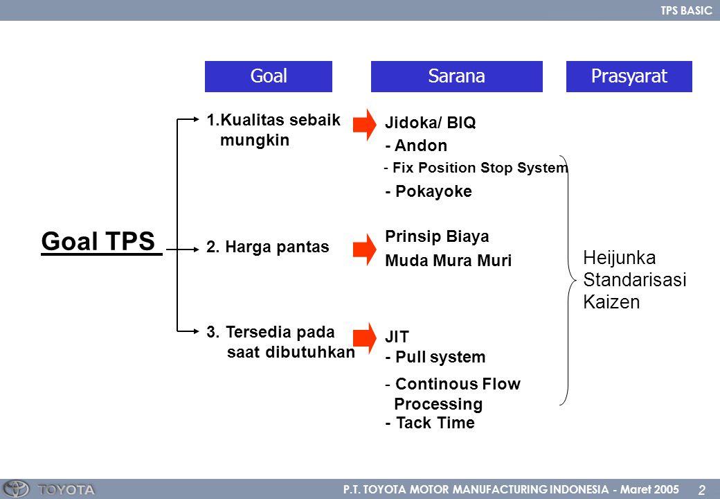P.T. TOYOTA MOTOR MANUFACTURING INDONESIA - Maret 2005 2 TPS BASIC Goal TPS 1.Kualitas sebaik mungkin 2. Harga pantas 3. Tersedia pada saat dibutuhkan
