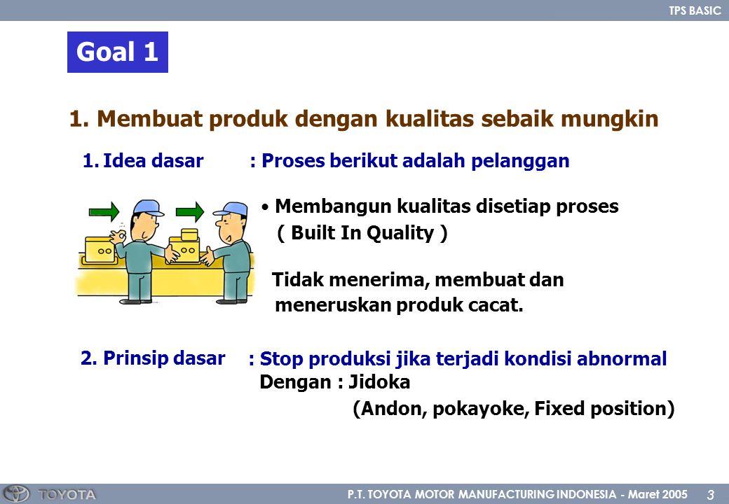 P.T. TOYOTA MOTOR MANUFACTURING INDONESIA - Maret 2005 3 TPS BASIC 1.