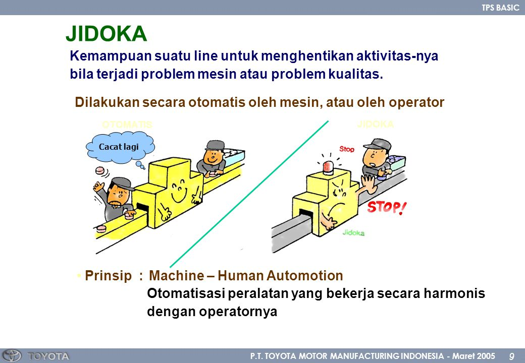 P.T. TOYOTA MOTOR MANUFACTURING INDONESIA - Maret 2005 9 TPS BASIC JIDOKA Kemampuan suatu line untuk menghentikan aktivitas-nya bila terjadi problem m