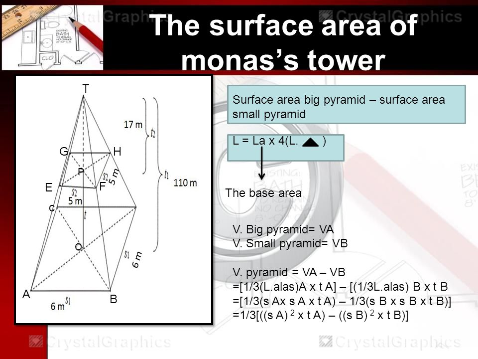 The surface area of monas's tower Surface area big pyramid – surface area small pyramid V.