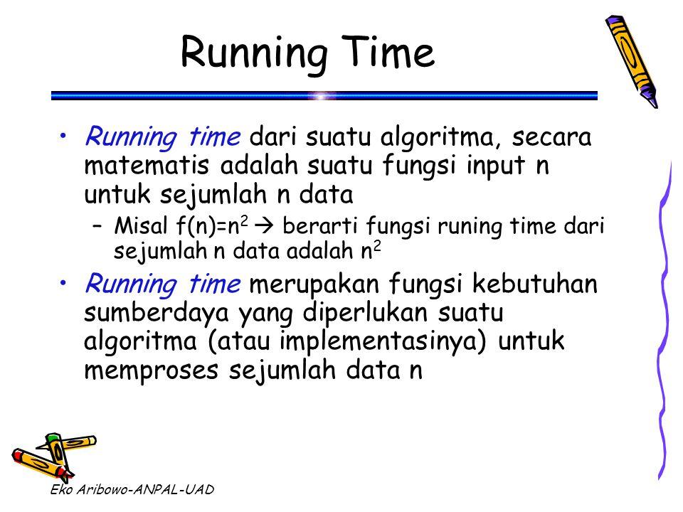 Eko Aribowo-ANPAL-UAD Running Time Running time dari suatu algoritma, secara matematis adalah suatu fungsi input n untuk sejumlah n data –Misal f(n)=n 2  berarti fungsi runing time dari sejumlah n data adalah n 2 Running time merupakan fungsi kebutuhan sumberdaya yang diperlukan suatu algoritma (atau implementasinya) untuk memproses sejumlah data n