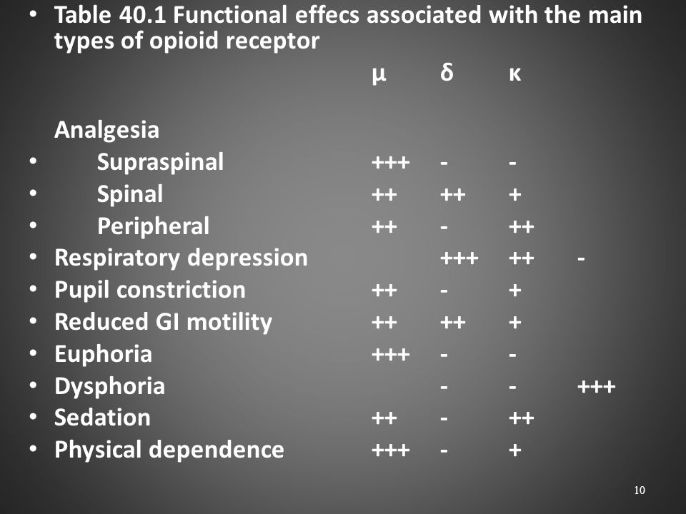 Table 40.1 Functional effecs associated with the main types of opioid receptor µδκ Analgesia Supraspinal+++-- Spinal+++++ Peripheral++-++ Respiratory