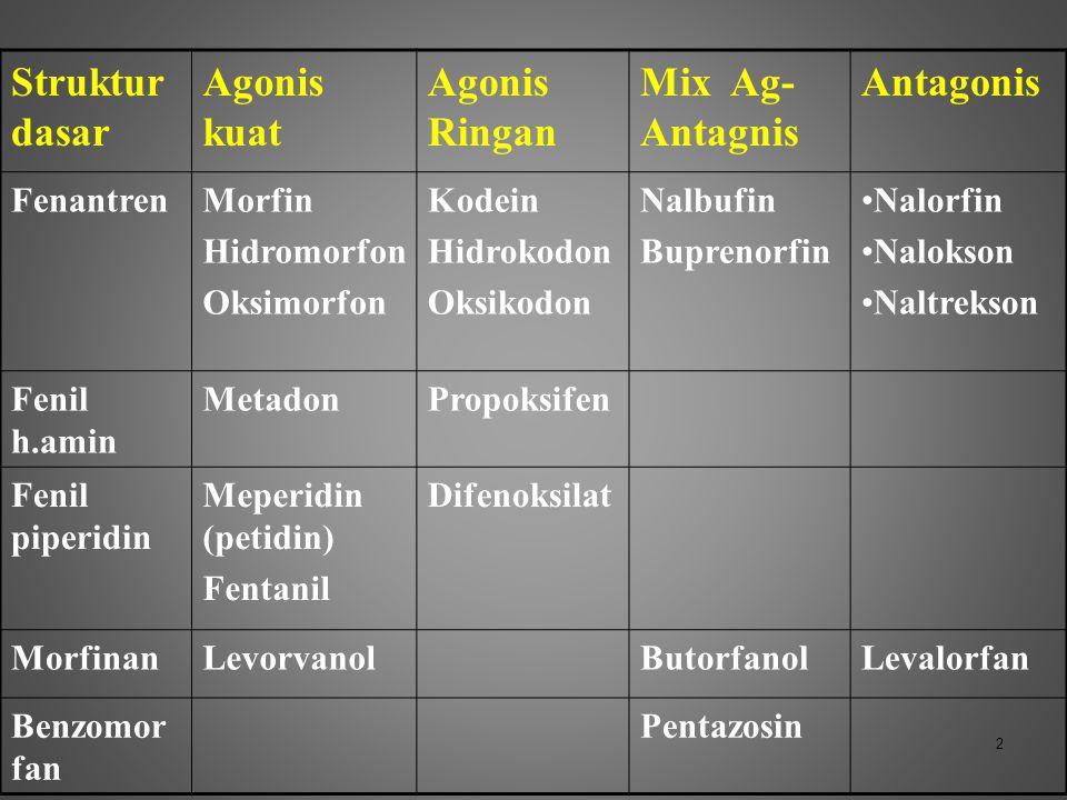 2 Struktur dasar Agonis kuat Agonis Ringan Mix Ag- Antagnis Antagonis FenantrenMorfin Hidromorfon Oksimorfon Kodein Hidrokodon Oksikodon Nalbufin Bupr