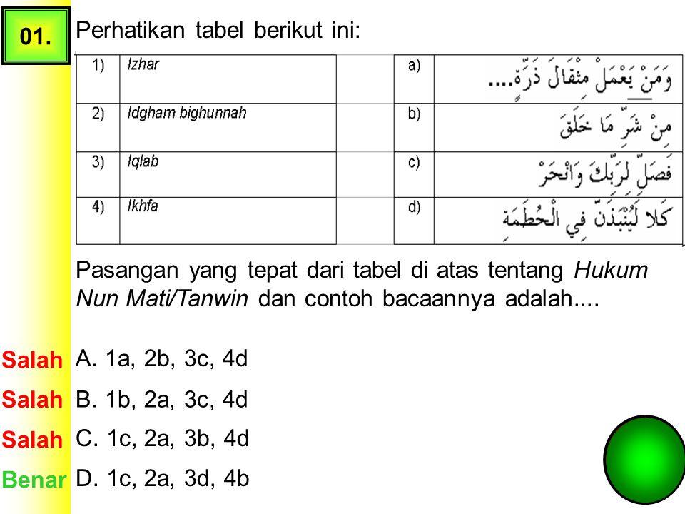 TRY OUT (TO) USBN Pendidikan Agama Islam (PAI) SMPN 1 Cariu, Tahun Pelajaran 2013-2014 1.BACA DO'A SEBELUM MULAI YACH…. 2.SIAPKAN SELEMBAR KERTAS 3.TU