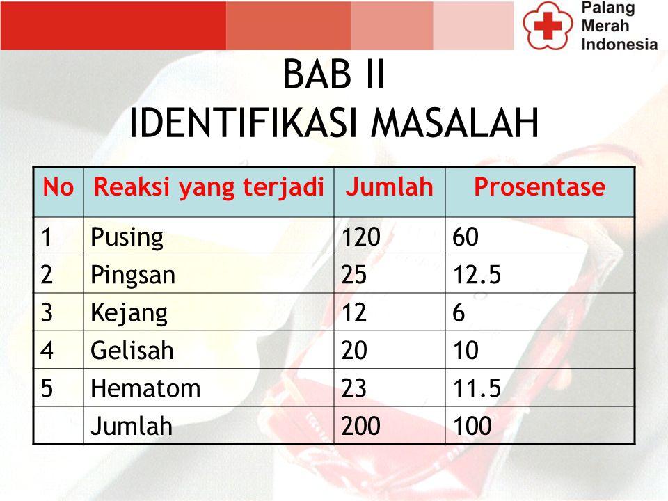 BAB II IDENTIFIKASI MASALAH NoReaksi yang terjadiJumlahProsentase 1Pusing12060 2Pingsan2512.5 3Kejang126 4Gelisah2010 5Hematom2311.5 Jumlah200100
