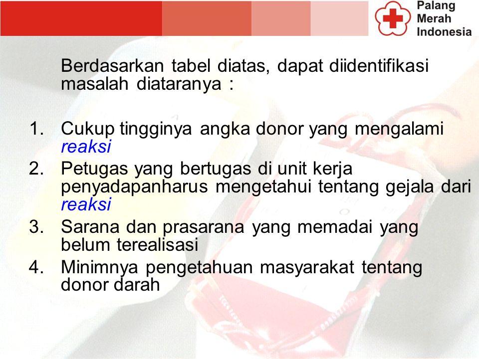 Berdasarkan tabel diatas, dapat diidentifikasi masalah diataranya : 1.Cukup tingginya angka donor yang mengalami reaksi 2.Petugas yang bertugas di unit kerja penyadapanharus mengetahui tentang gejala dari reaksi 3.Sarana dan prasarana yang memadai yang belum terealisasi 4.Minimnya pengetahuan masyarakat tentang donor darah