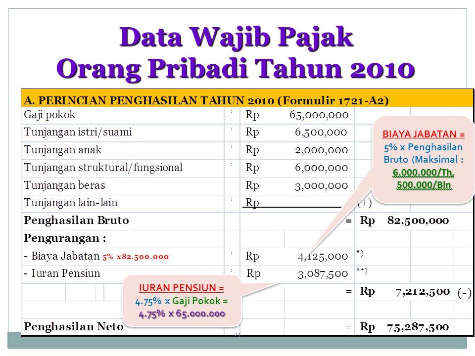 Data Wajib Pajak Orang Pribadi Tahun 2010 6.000.000/Th, 500.000/Bln BIAYA JABATAN = 5% x Penghasilan Bruto (Maksimal : 6.000.000/Th, 500.000/Bln IURAN PENSIUN = 4.75% x Gaji Pokok = 4.75% x 65.000.000 IURAN PENSIUN = 4.75% x Gaji Pokok = 4.75% x 65.000.000 24