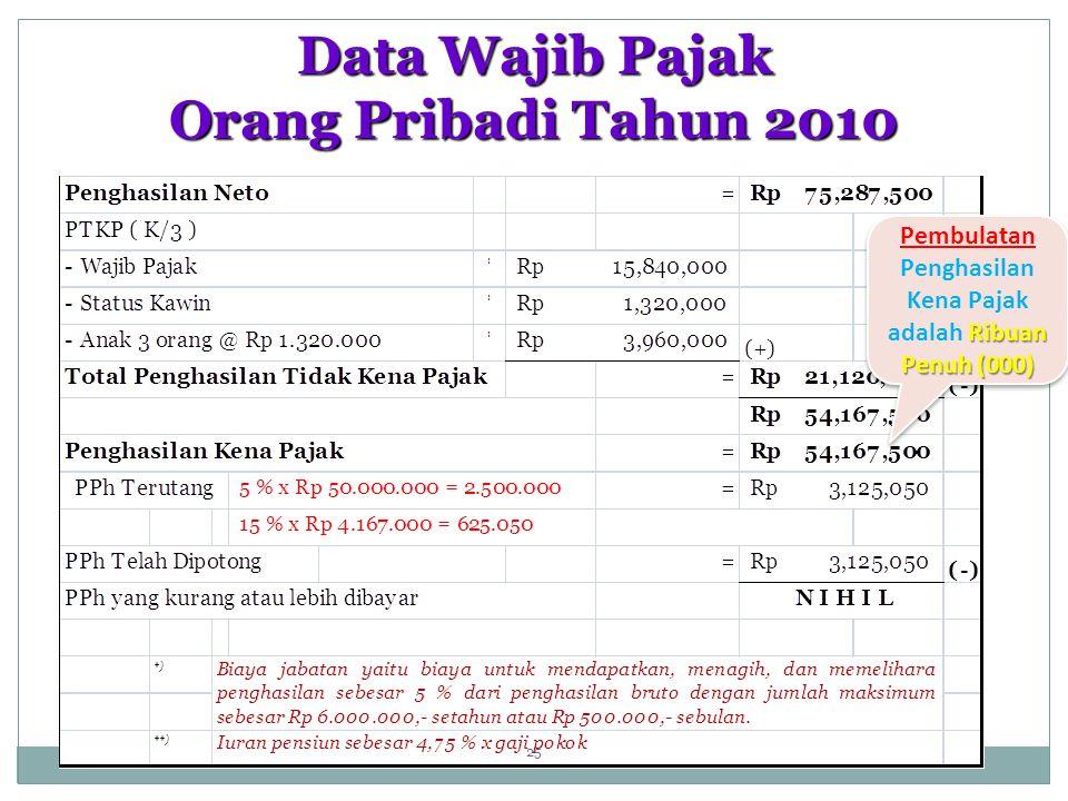 Data Wajib Pajak Orang Pribadi Tahun 2010 Ribuan Penuh (000) Pembulatan Penghasilan Kena Pajak adalah Ribuan Penuh (000) 25