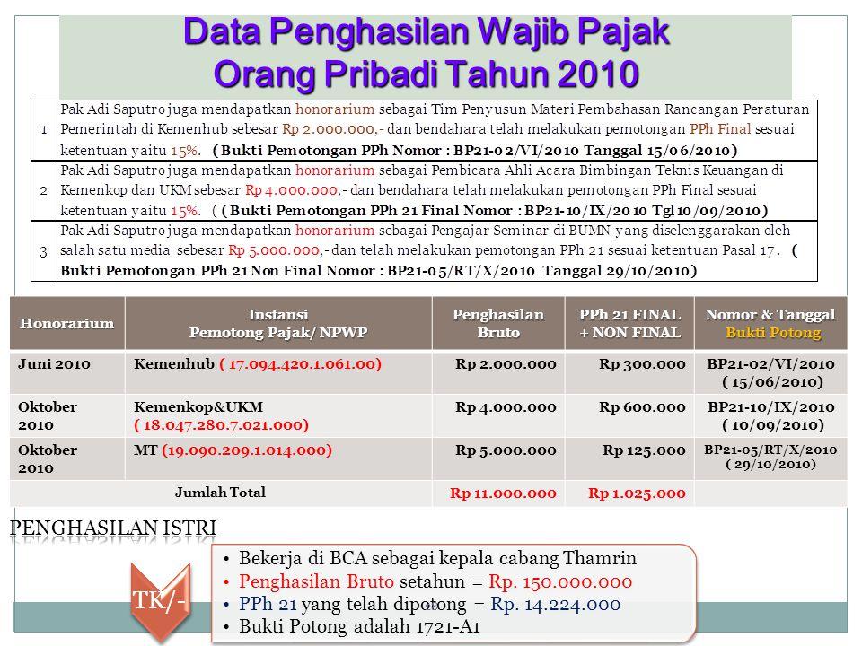 Data Penghasilan Wajib Pajak Orang Pribadi Tahun 2010 HonorariumInstansi Pemotong Pajak/ NPWP Penghasilan Bruto PPh 21 FINAL + NON FINAL Nomor & Tanggal Bukti Potong Bukti Potong Juni 2010Kemenhub ( 17.094.420.1.061.00)Rp 2.000.000Rp 300.000BP21-02/VI/2010 ( 15/06/2010) Oktober 2010 Kemenkop&UKM ( 18.047.280.7.021.000) Rp 4.000.000Rp 600.000BP21-10/IX/2010 ( 10/09/2010) Oktober 2010 MT (19.090.209.1.014.000)Rp 5.000.000Rp 125.000 BP21-05/RT/X/2010 ( 29/10/2010) Jumlah Total Rp 11.000.000Rp 1.025.000 TK/- Bekerja di BCA sebagai kepala cabang Thamrin Penghasilan Bruto setahun = Rp.