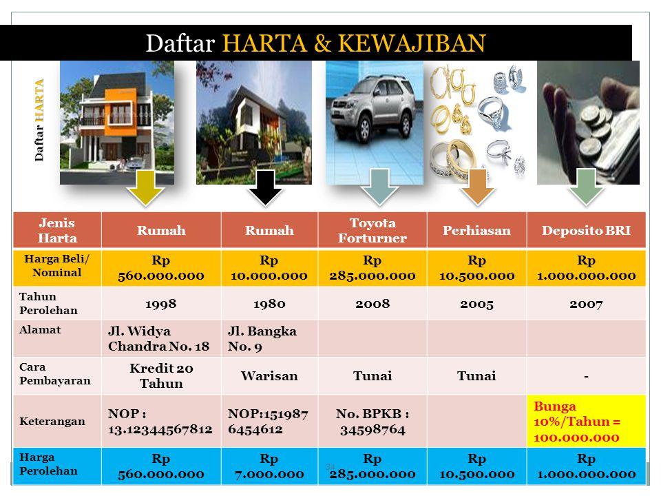 Daftar HARTA & KEWAJIBAN Jenis Harta Rumah Toyota Forturner PerhiasanDeposito BRI Harga Beli/ Nominal Rp 560.000.000 Rp 10.000.000 Rp 285.000.000 Rp 10.500.000 Rp 1.000.000.000 Tahun Perolehan 19981980200820052007 Alamat Jl.