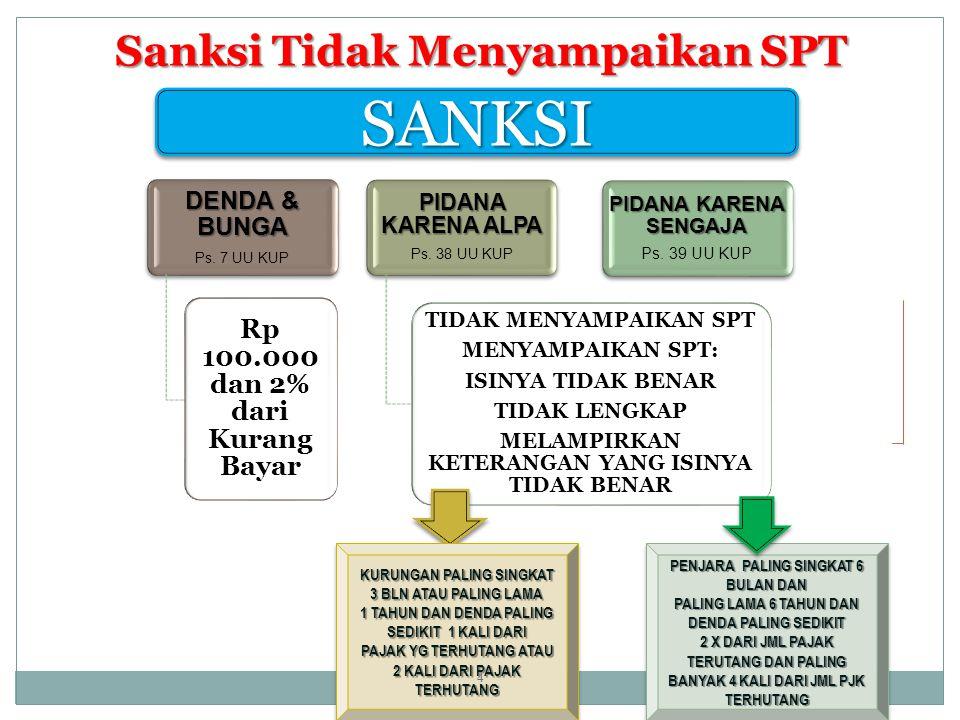 Sanksi Tidak Menyampaikan SPT DENDA & BUNGA Ps.