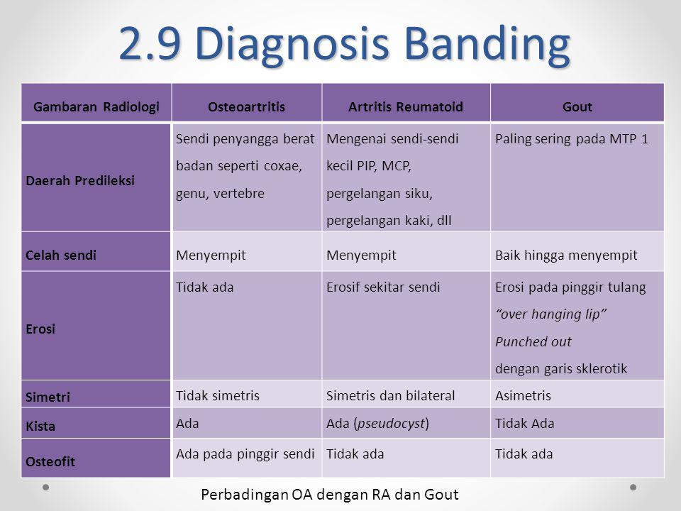 2.9 Diagnosis Banding Perbadingan OA dengan RA dan Gout Gambaran RadiologiOsteoartritisArtritis ReumatoidGout Daerah Predileksi Sendi penyangga berat badan seperti coxae, genu, vertebre Mengenai sendi-sendi kecil PIP, MCP, pergelangan siku, pergelangan kaki, dll Paling sering pada MTP 1 Celah sendiMenyempit Baik hingga menyempit Erosi Tidak adaErosif sekitar sendi Erosi pada pinggir tulang over hanging lip Punched out dengan garis sklerotik Simetri Tidak simetrisSimetris dan bilateralAsimetris Kista AdaAda (pseudocyst)Tidak Ada Osteofit Ada pada pinggir sendiTidak ada