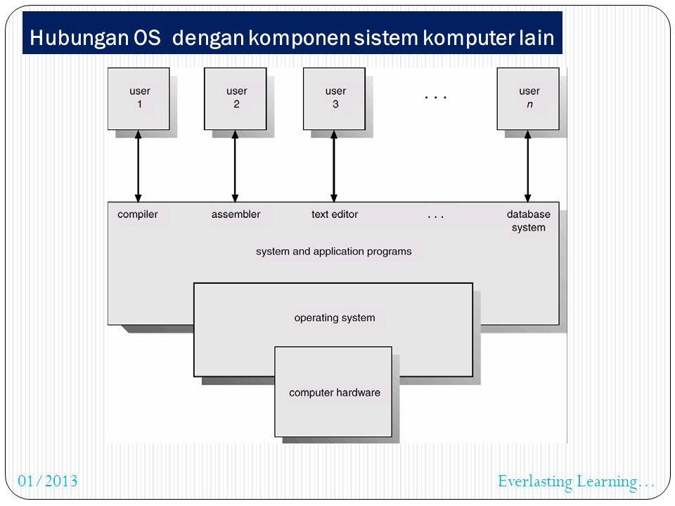 Sebagai control, pengatur dan pengkoordinasi : manajemen memori (alokasi memori) manajemen prosesor, meliputi : tugas penjadwalan (perform system sche