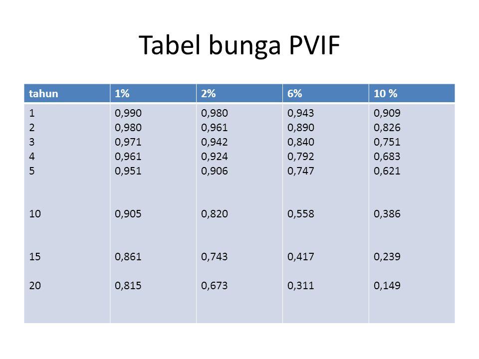 Tabel bunga PVIF tahun1%2%6%10 % 1 2 3 4 5 10 15 20 0,990 0,980 0,971 0,961 0,951 0,905 0,861 0,815 0,980 0,961 0,942 0,924 0,906 0,820 0,743 0,673 0,